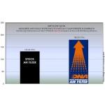 DNA AIR FILTER TRIUMPH DAYTONA/STREET TRIPLE 765 SERIES (19-21)